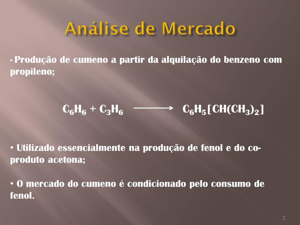 Análise de Mercado C6H6 + C3H6 C6H5[CH(CH3)2]